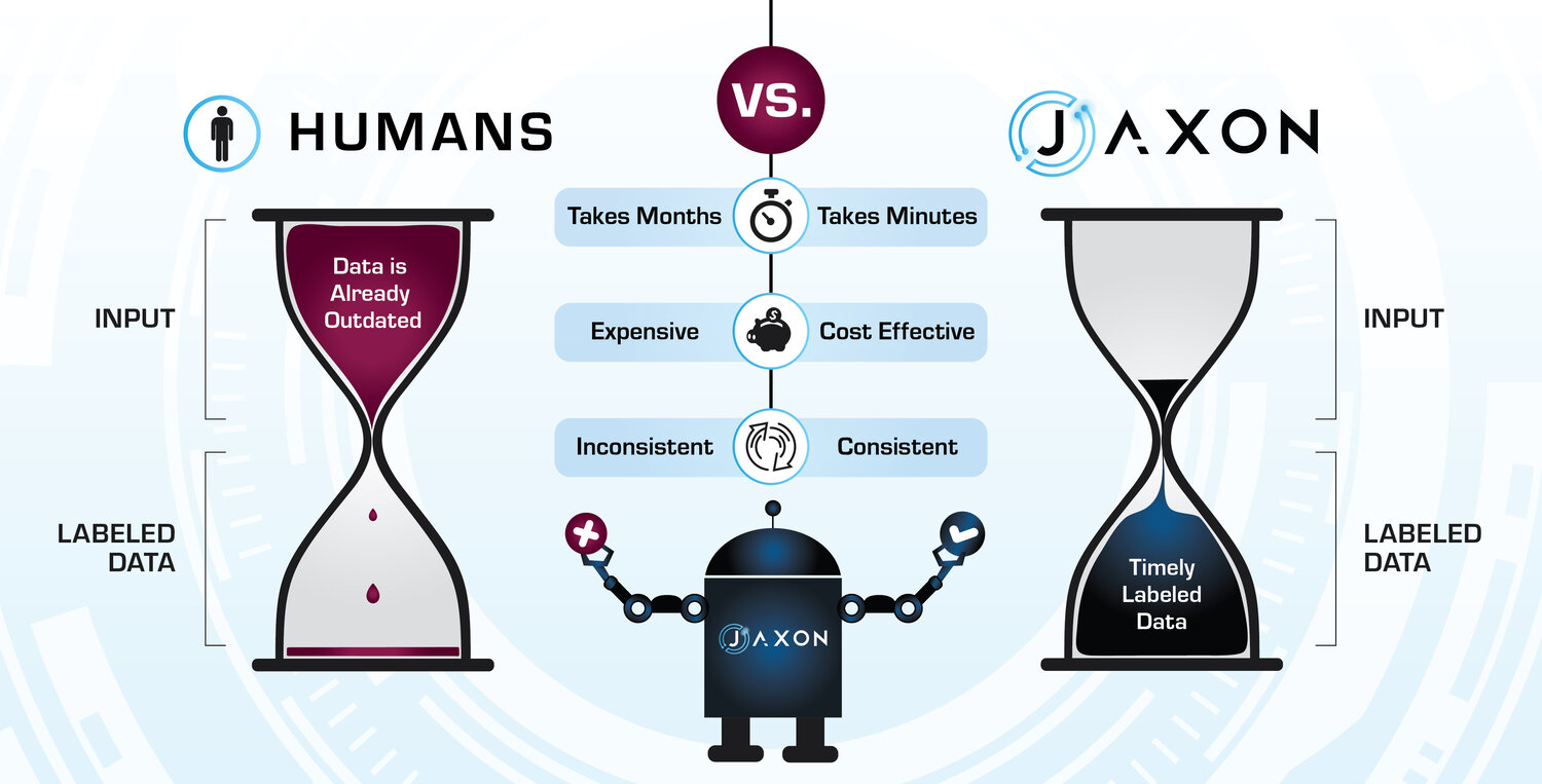 Jaxon vs. Humans: Why Use AI to Label Data?